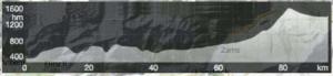 Das Höhenprofil der Radstrecke